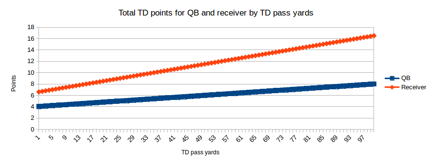 Total TD points for QB and receiver by TD pass yards